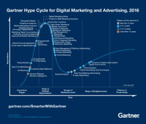Digital Marketing Advertising Hype Cycle 2016 with mobile analytics
