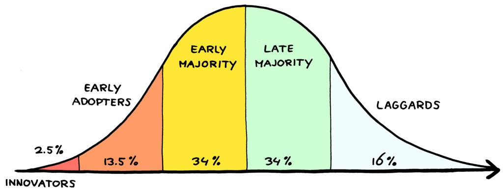 Innovation Adoption Curve Management 3.0