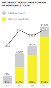 Beauhurst research on Food Deliveries Investments 2017