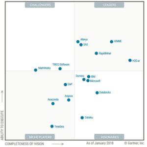 Gartner AI & Machine Learning Magic Quadrant 2018