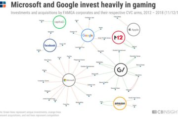 CB insights microsoft and google invest heavily in gaming