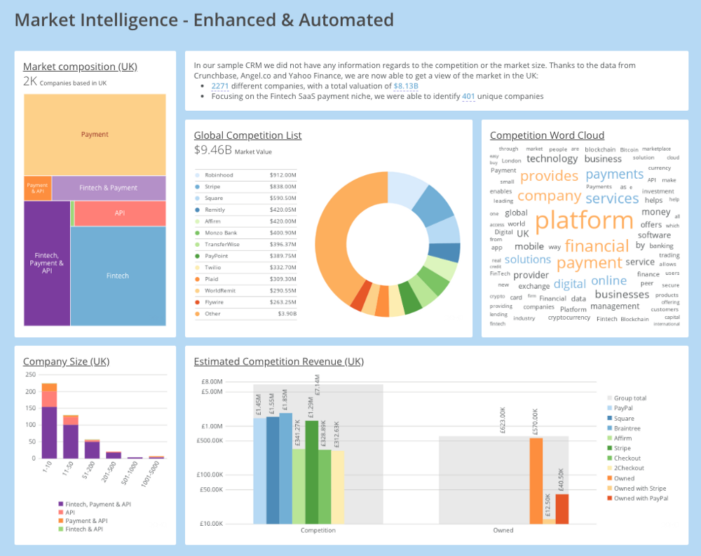 Domo Enhanced Market Intelligence dashboard based on external data for a remotely connected Fintech