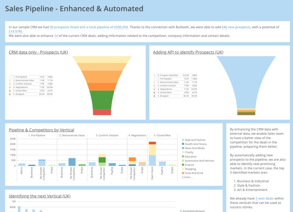 Domo Enhanced Sales Pipeline dashboard